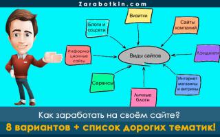 Как заработать на своём сайте в 2021 г.: советы по выбору типа ресурса, тематики и способа монетизации